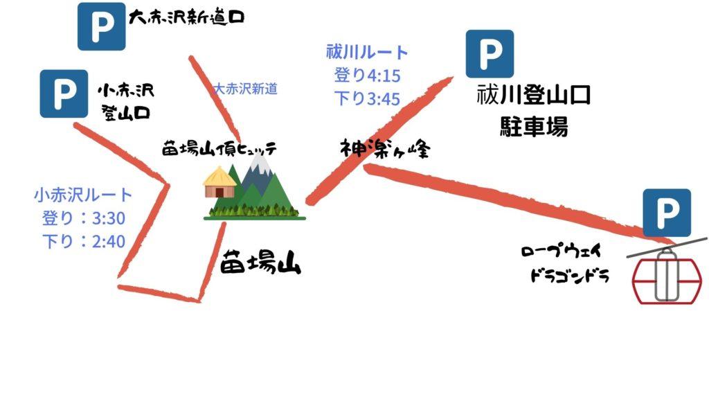 苗場山の超管理ルートガイド